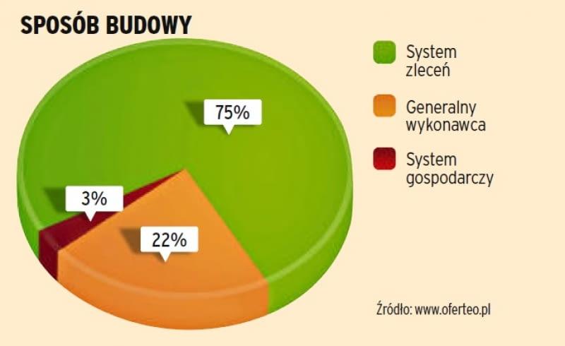 Jakim systemem buduje się domy w Polsce?