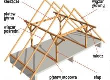 Kleszcze to elementy więźby dachowej