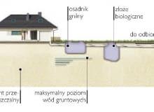 Schemat oczyszczalni ze złożem biologicznym