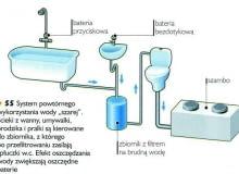 instalacja dualna, woda szara