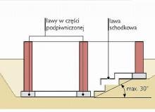 ławy fundamentowe, schodkowe ławy fundamentowe, ławy schodkowe