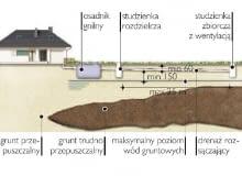 Schemat oczyszczalni drenażowej