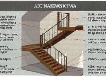 Nazewnictwo elementów schodów