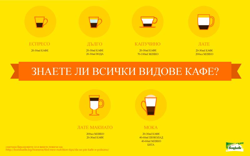 опознайте различните видове кафе