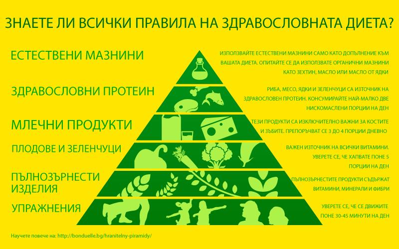 Какво ни казва хранителната пирамида?