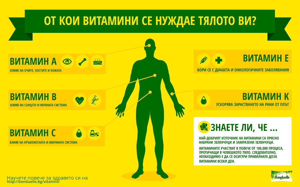 От какви витамини най-много се нуждае нашето тяло?