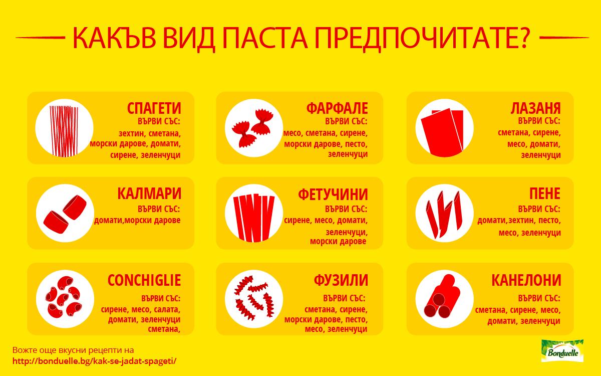 Най-популярните форми на макароните