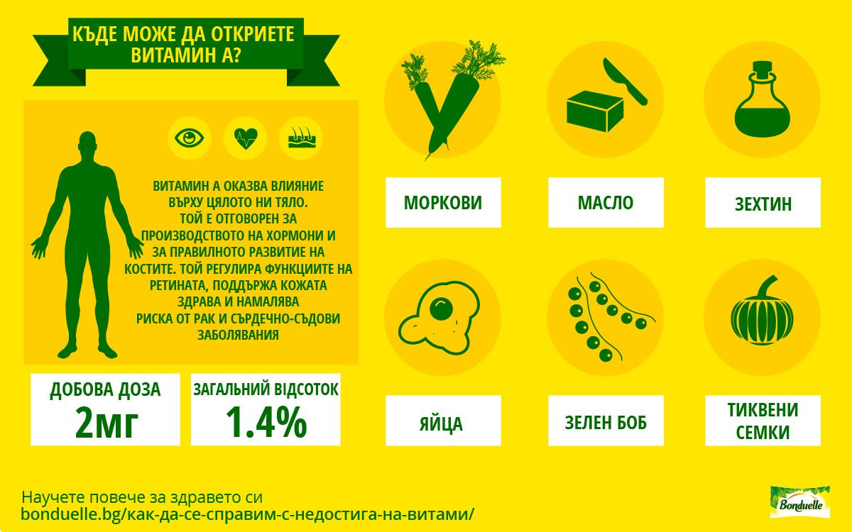 Как да компенсираме недостига на витамин A?