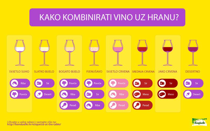 Pravila kombiniranja vina uz hranu
