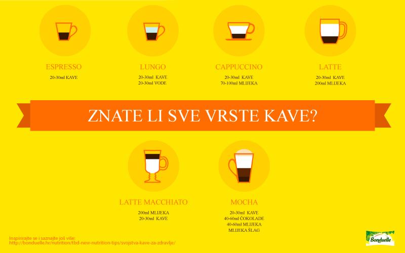 Nije samo malena crna – upoznajte razne vrste kave