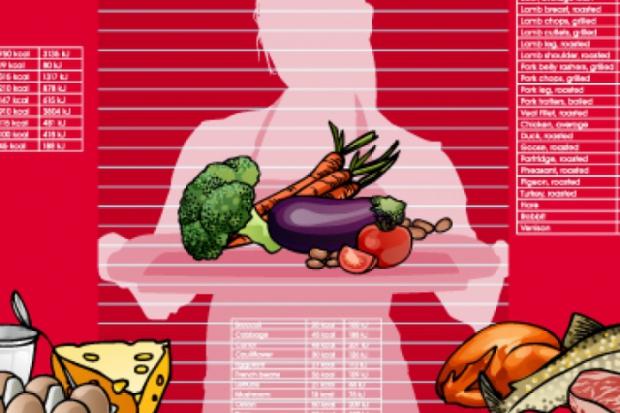 Kalorijske tablice