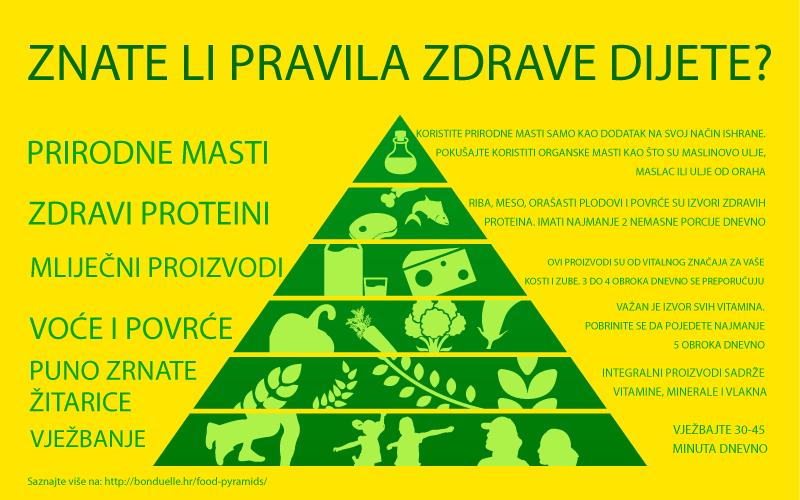 Što nam piramida zdrave prehrane govori?