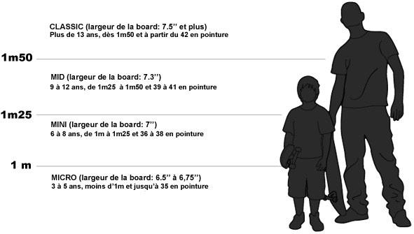 Trouver votre taille de skateboard