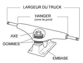 Choisir ces trucks