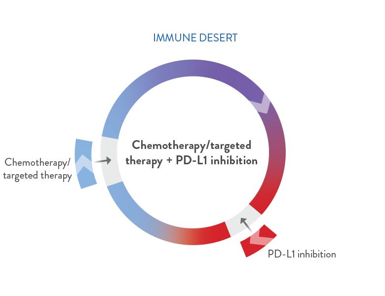 immune desert