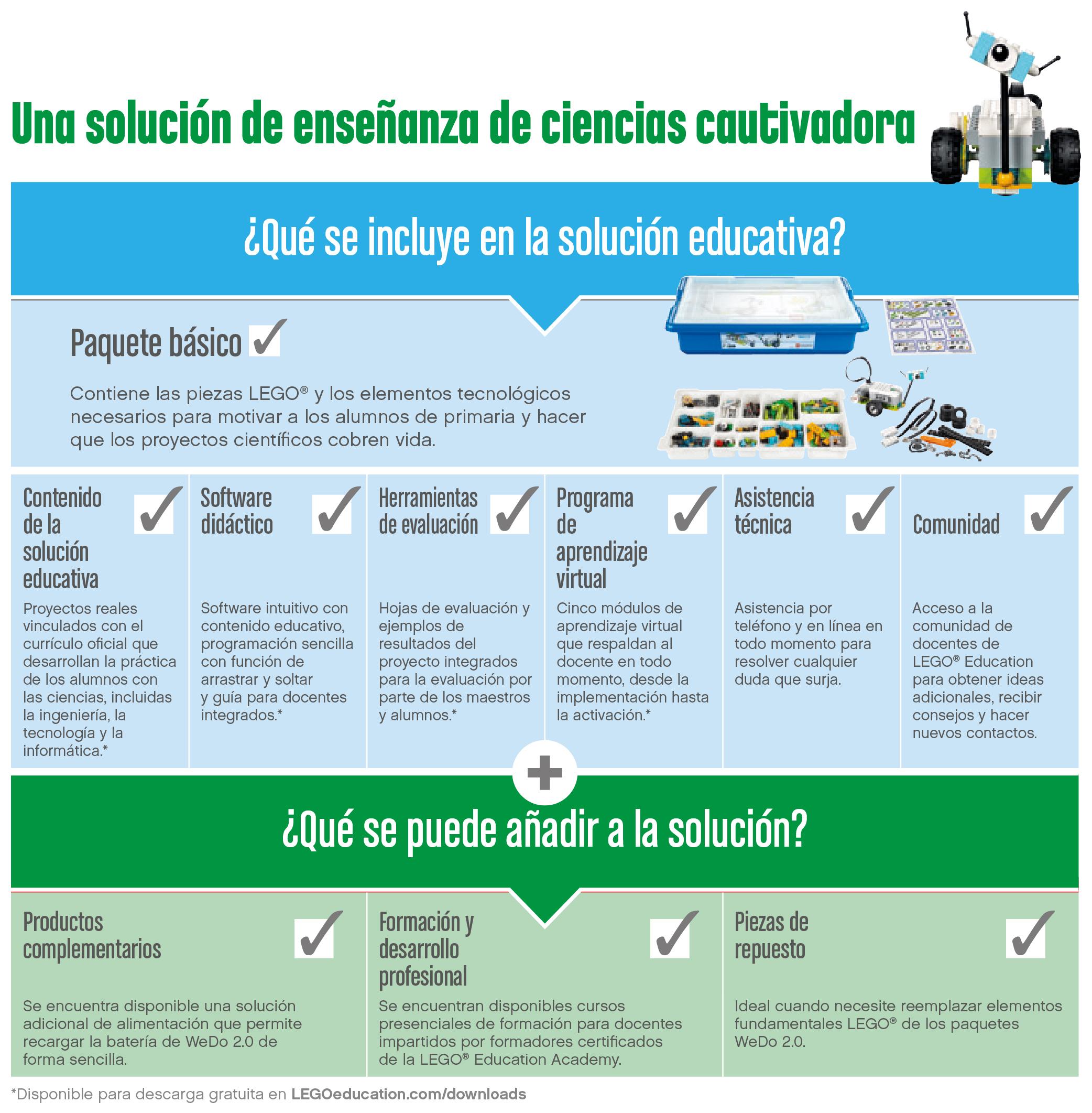 Solución Educativa WeDo 2.0