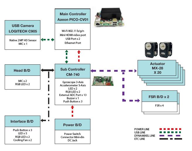 Arquitectura y electrónica de ROBOTIS OP2