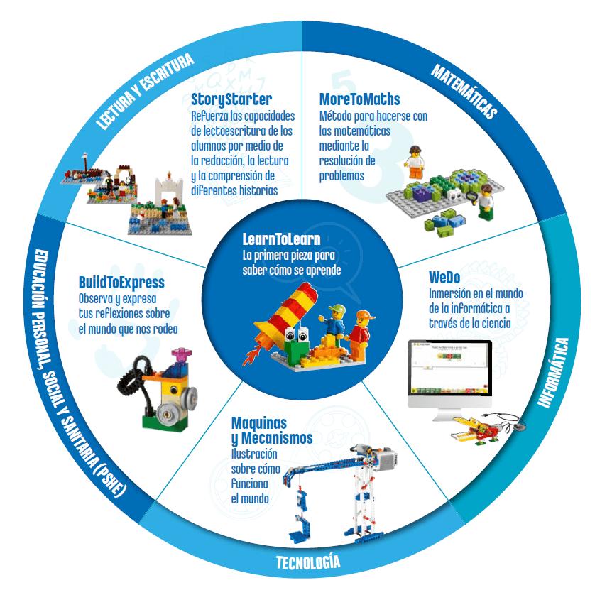LEGO Education ignite learning