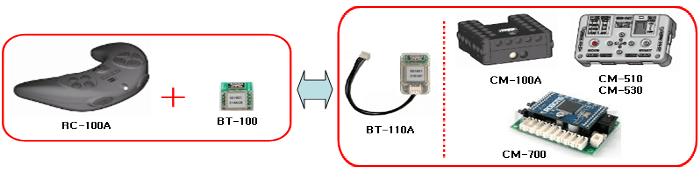 Control remoto RC-100A
