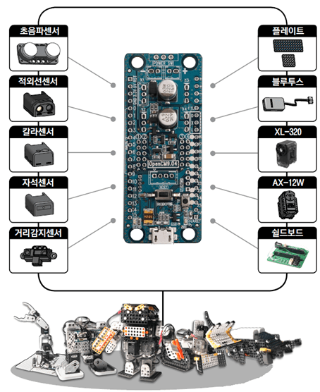Controladora ROBOTIS OpenCM 9.04-A