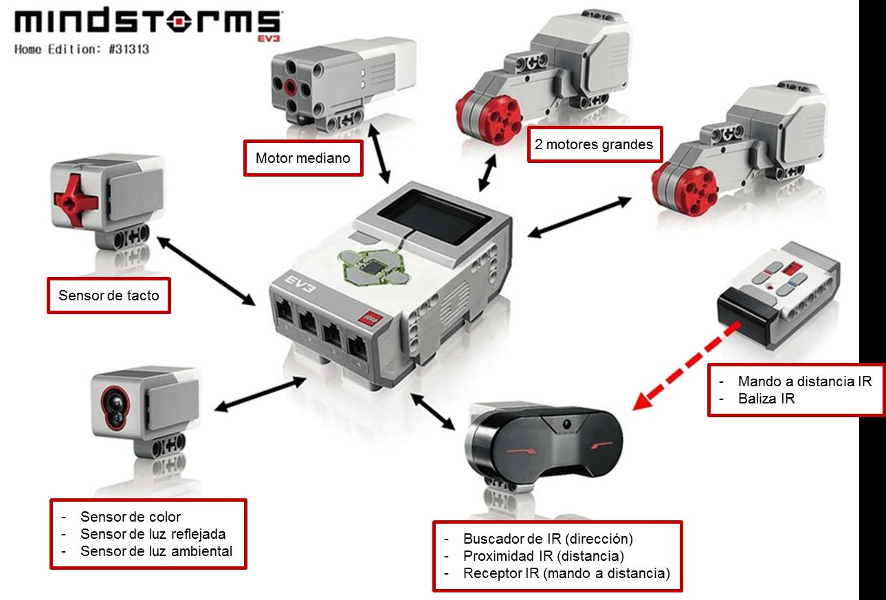 Componentes LEGO MINDSTORMS EV3 en RO-BOTICA