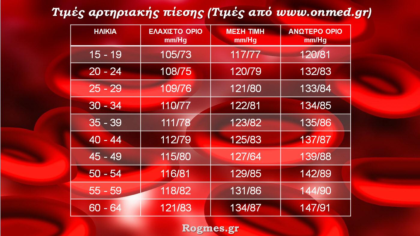 Υψηλή Αρτηριακή Πίεση  10 Τρόποι Για Να Τη Μειώσετε Φυσικά 280fdde9664