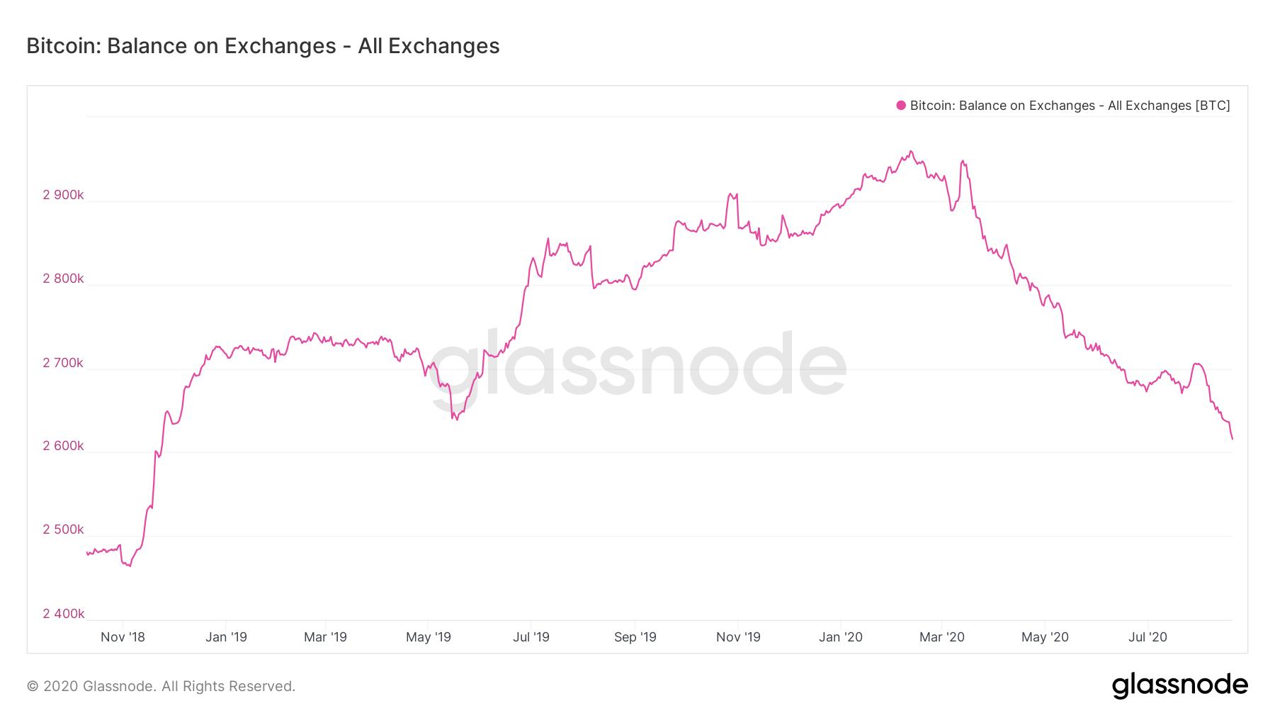 Saldi di Bitcoin sugli exchange
