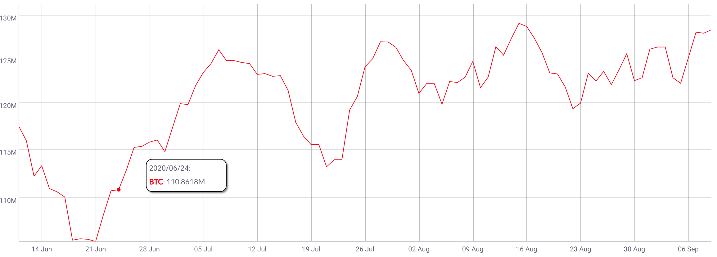 Bitcoin hashrate remains strong during monsoon season