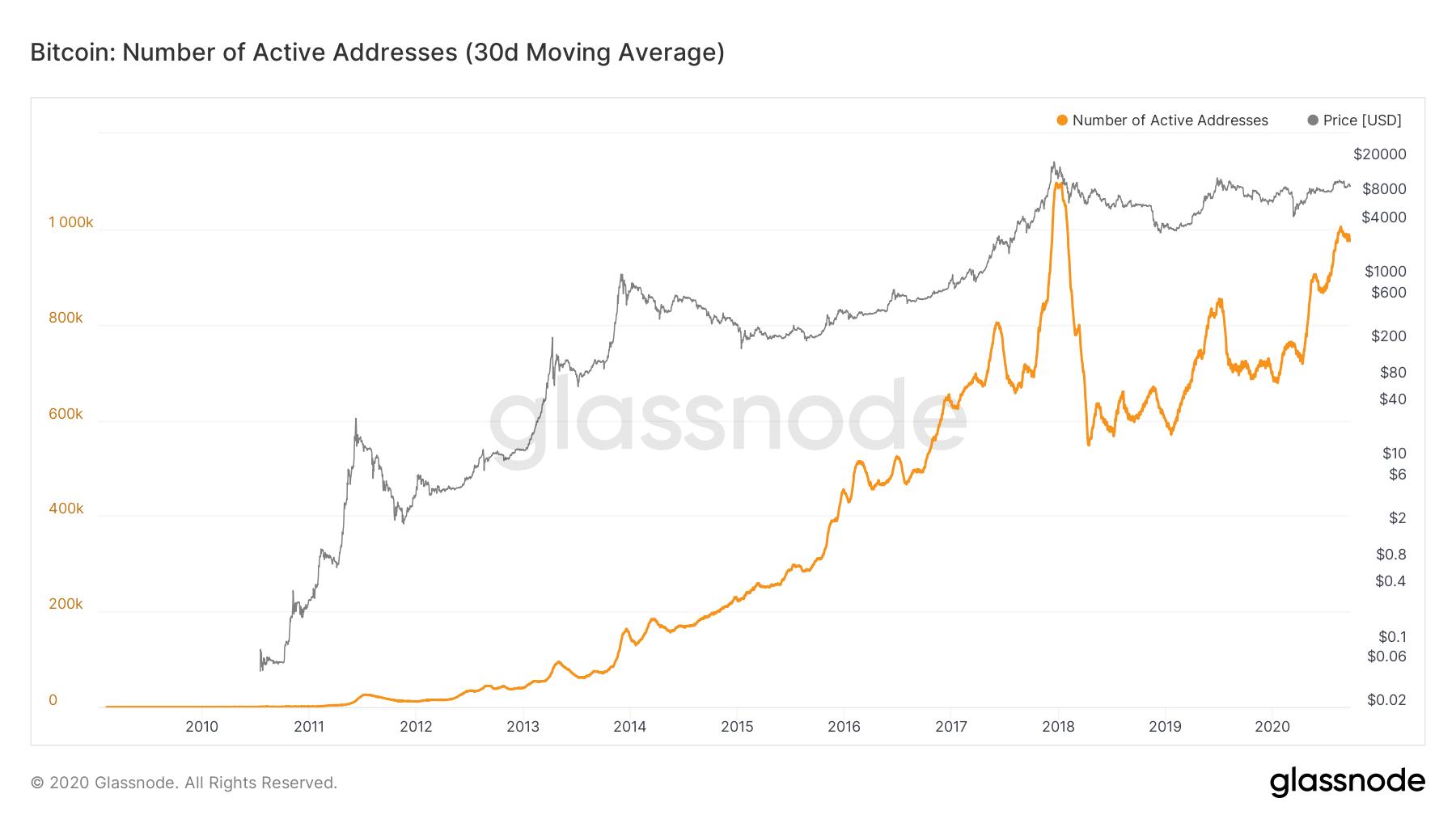 Indirizzi attivi di Bitcoin, media mensile