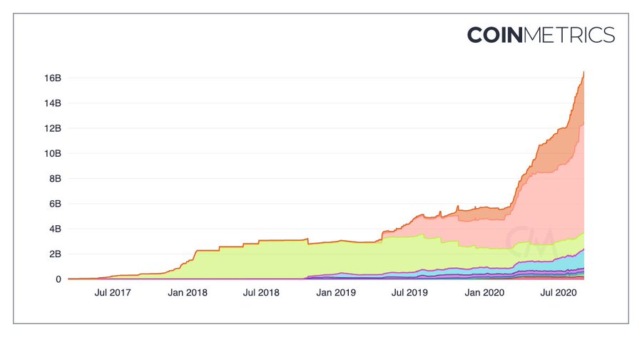 Stablecoin market cap increases by $100M every single day