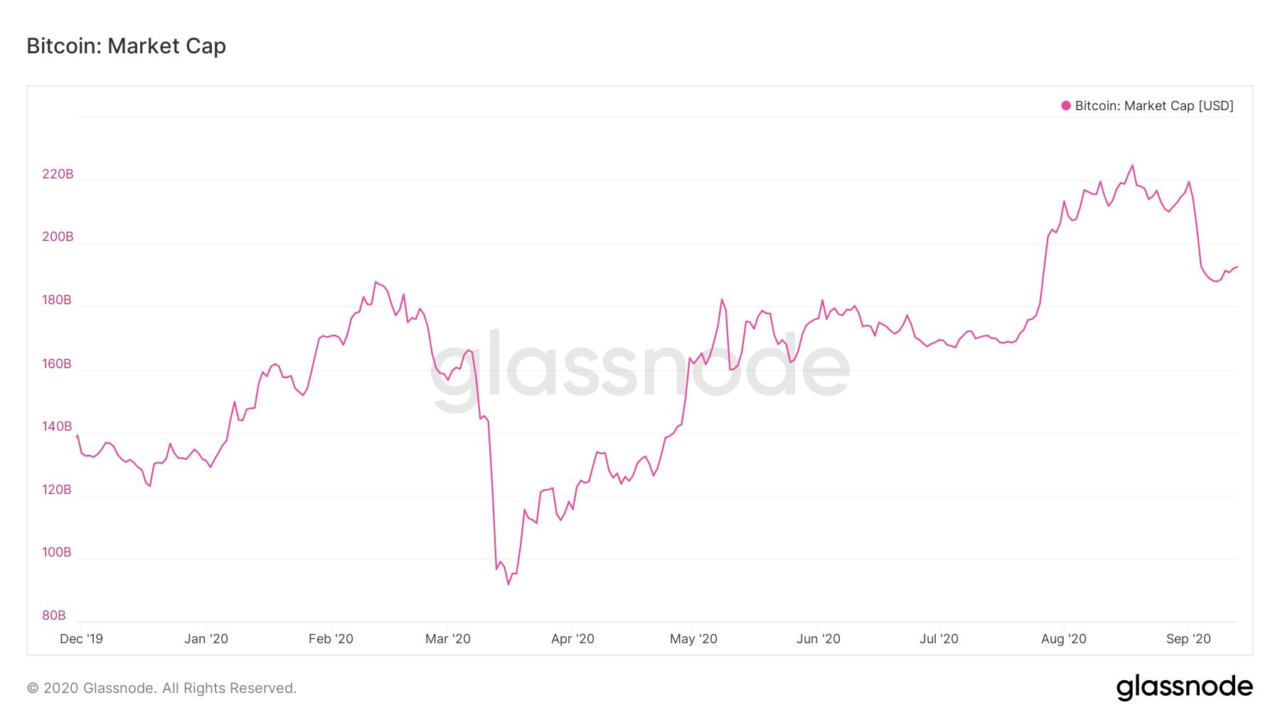 【比特币市值】大流行期间全球最大的银行损失了3倍的比特币市值