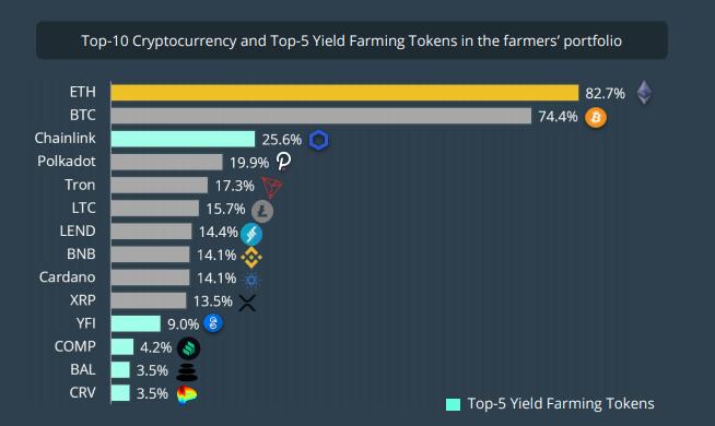 Asset crypto più popolare fra gli yield farmer