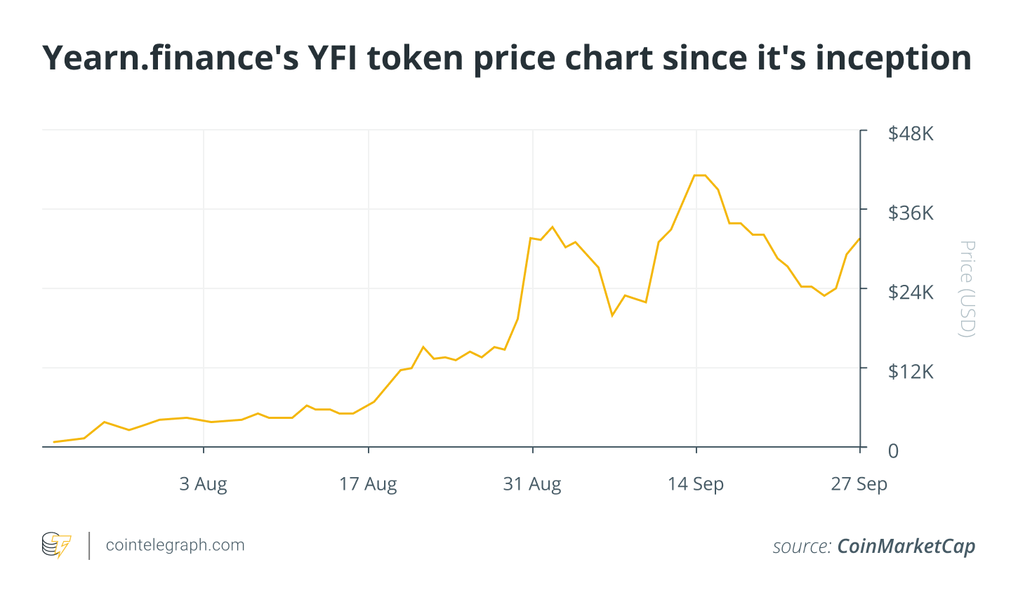 The Yearn.finance factor: Key use cases to explain YFI's high value