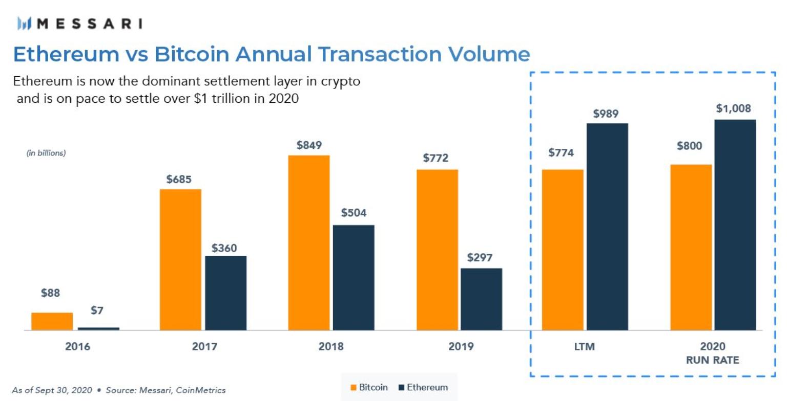 Giá trị giao dịch hàng năm của Bitcoin và Ethereum
