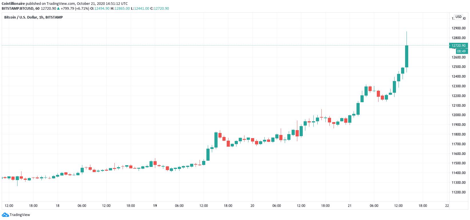 Grafico orario di BTC/USD