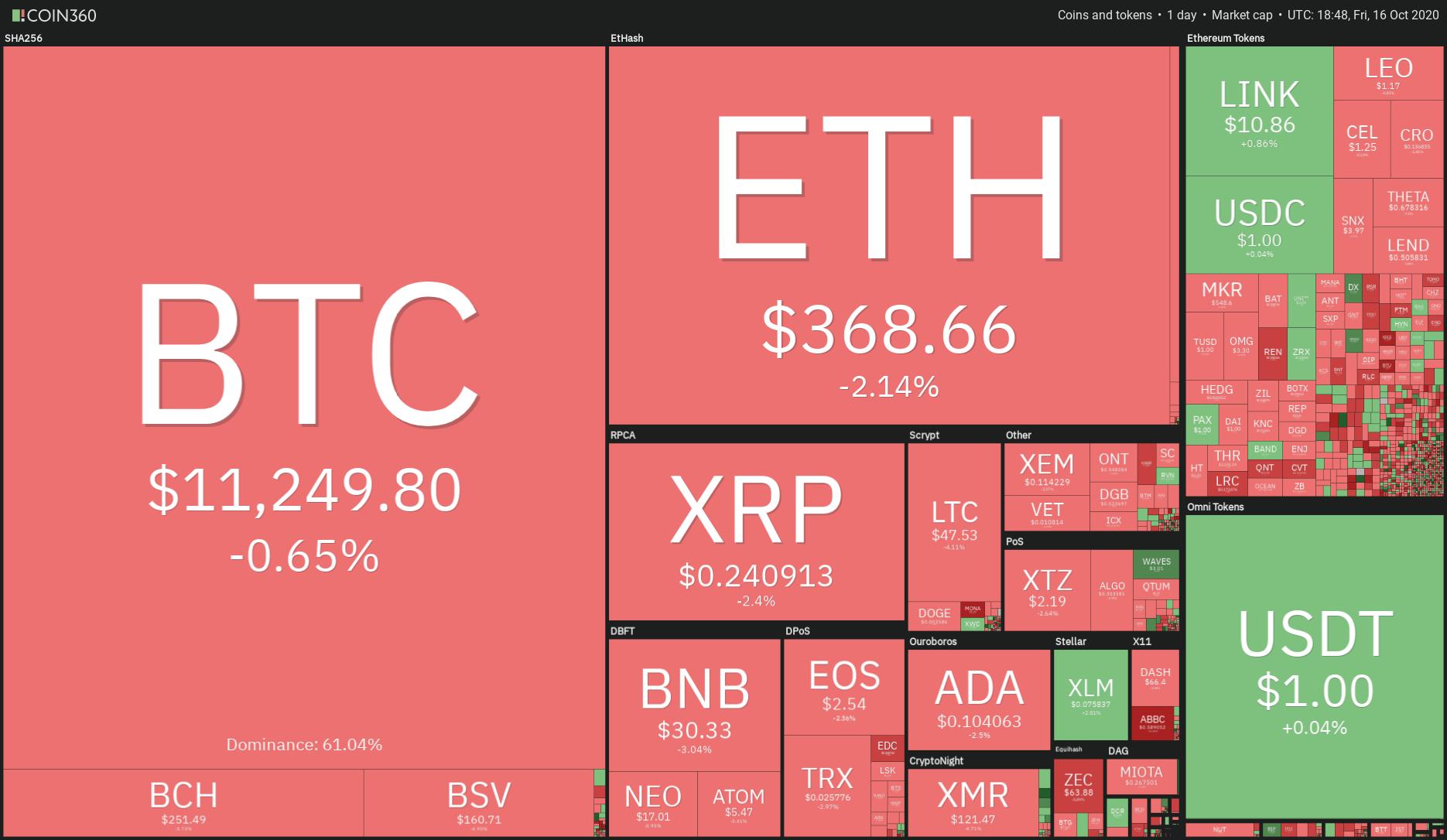 《【山寨币价格分析】BTC,ETH,XRP,BCH,BNB,LINK,DOT,ADA,LTC,BSV》