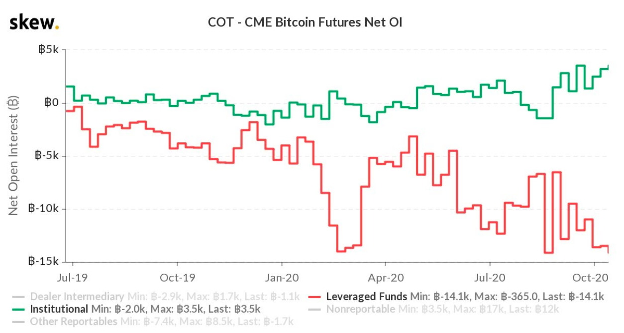 Open interest netto dei Bitcoin future sul CME