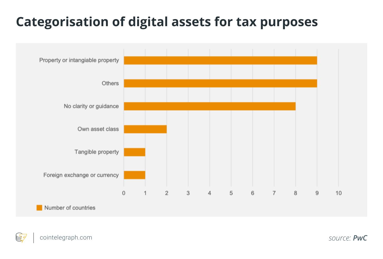 Corporate tax avoidance