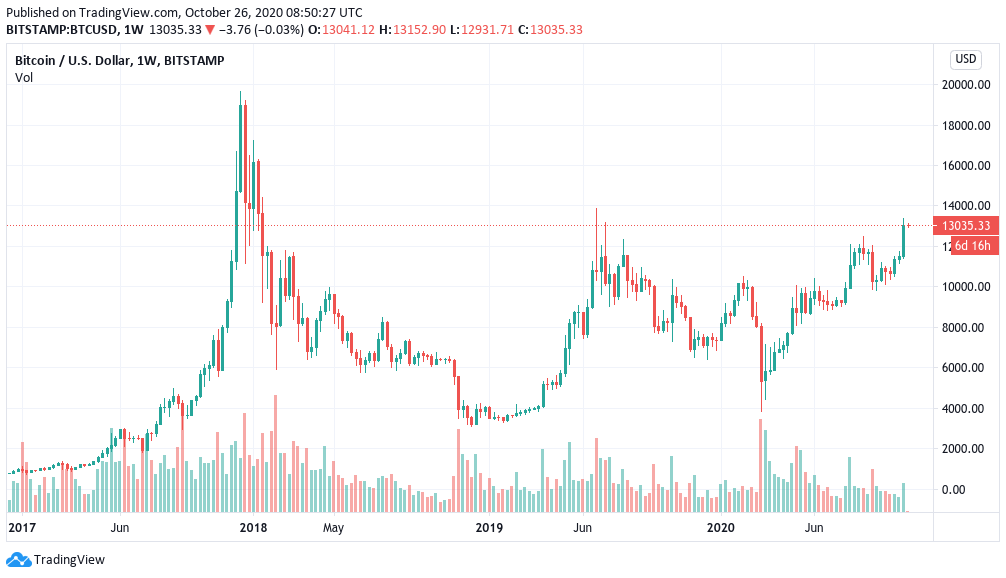 Highest weekly close since early 2018: 5 Bitcoin price tips this week