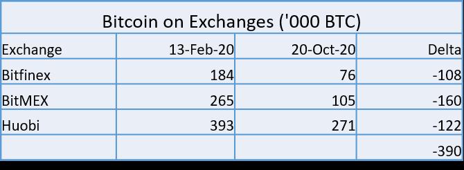 I perdenti più grandi: gli exchange alla guida del trend