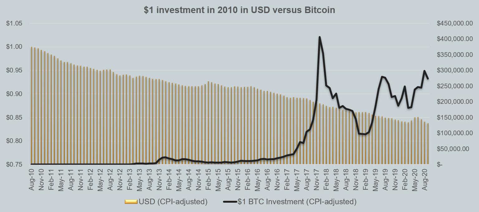 Investimento da 1$ nel 2010 in USD contro Bitcoin