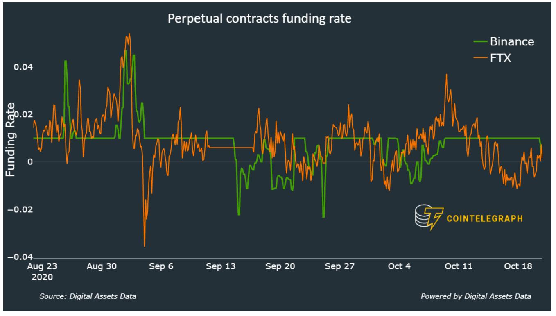 Funding rate dei contratti perpetui su BTC