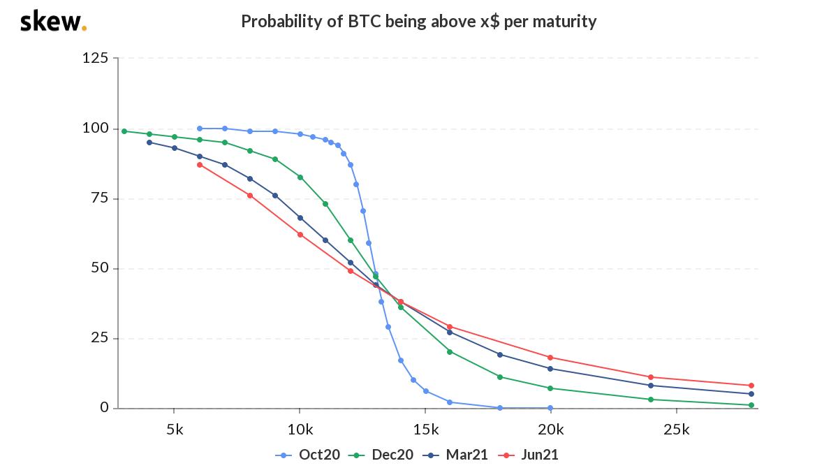 Grafico delle probabilità relative al prezzo delle opzioni