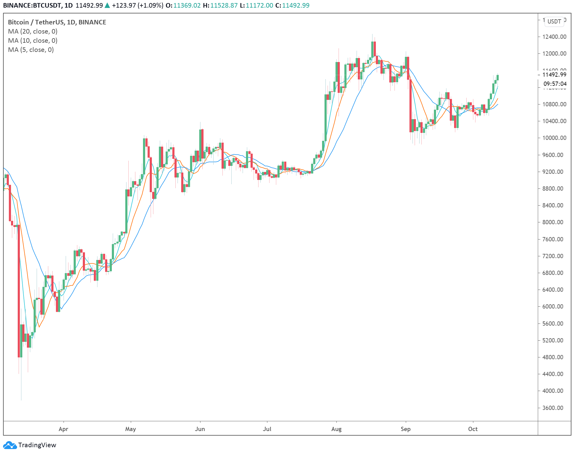 Il grafico giornaliero di Bitcoin