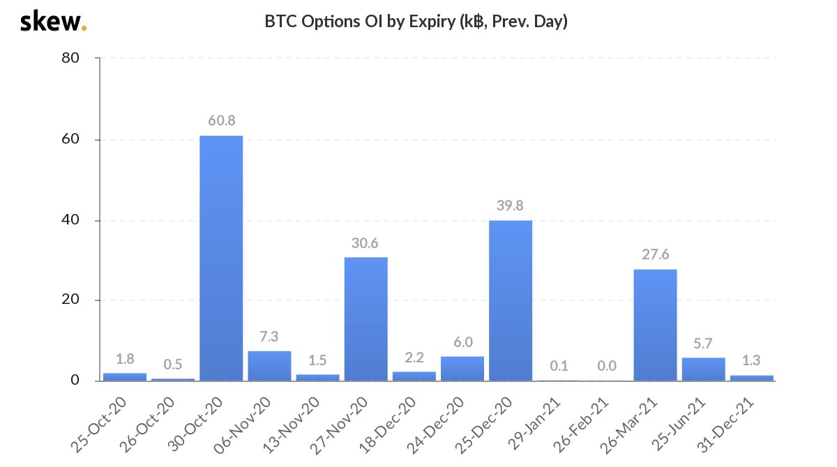Scary Bitcoin volatility? $750M in BTC options set to expire for Halloween