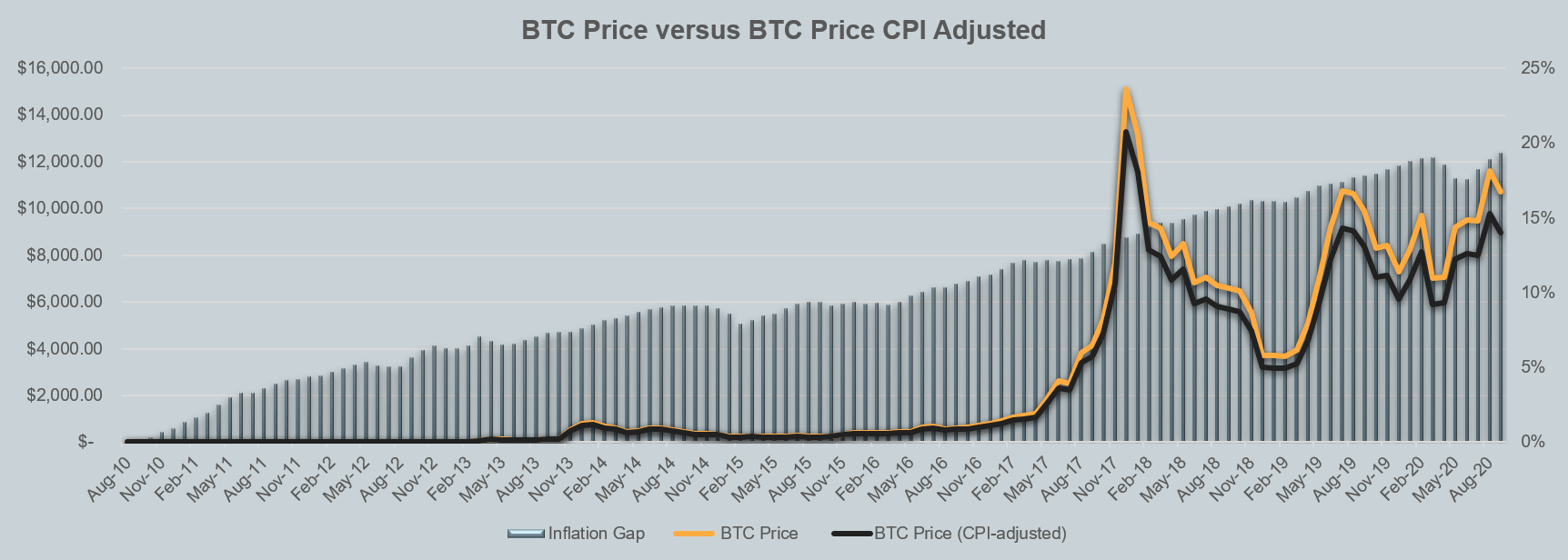 Fiat inflation has cost Bitcoin hodlers 20% over the past decade