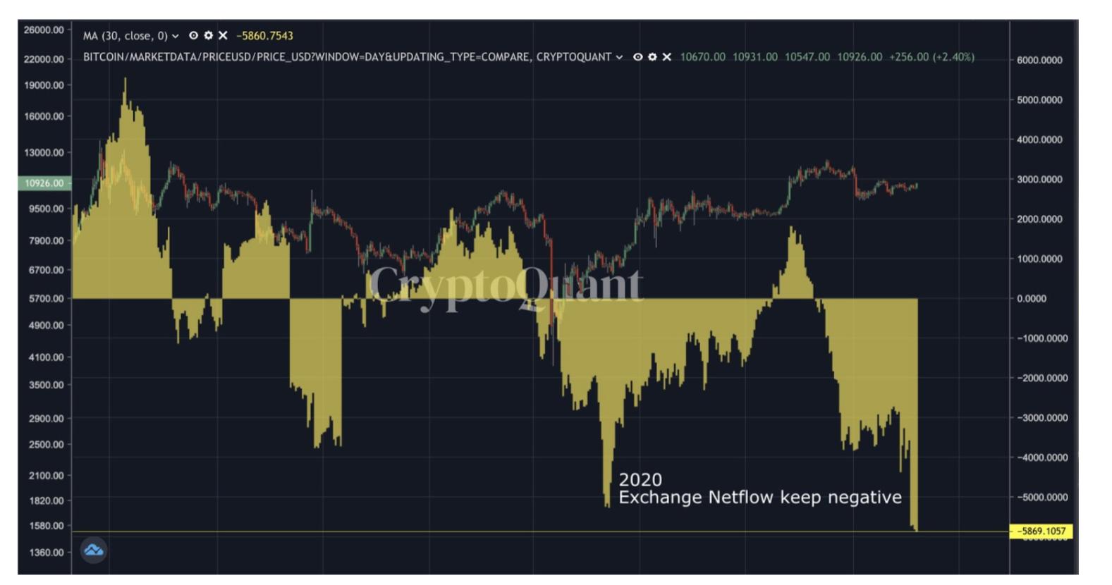 Flusso netto sugli exchange di Bitcoin