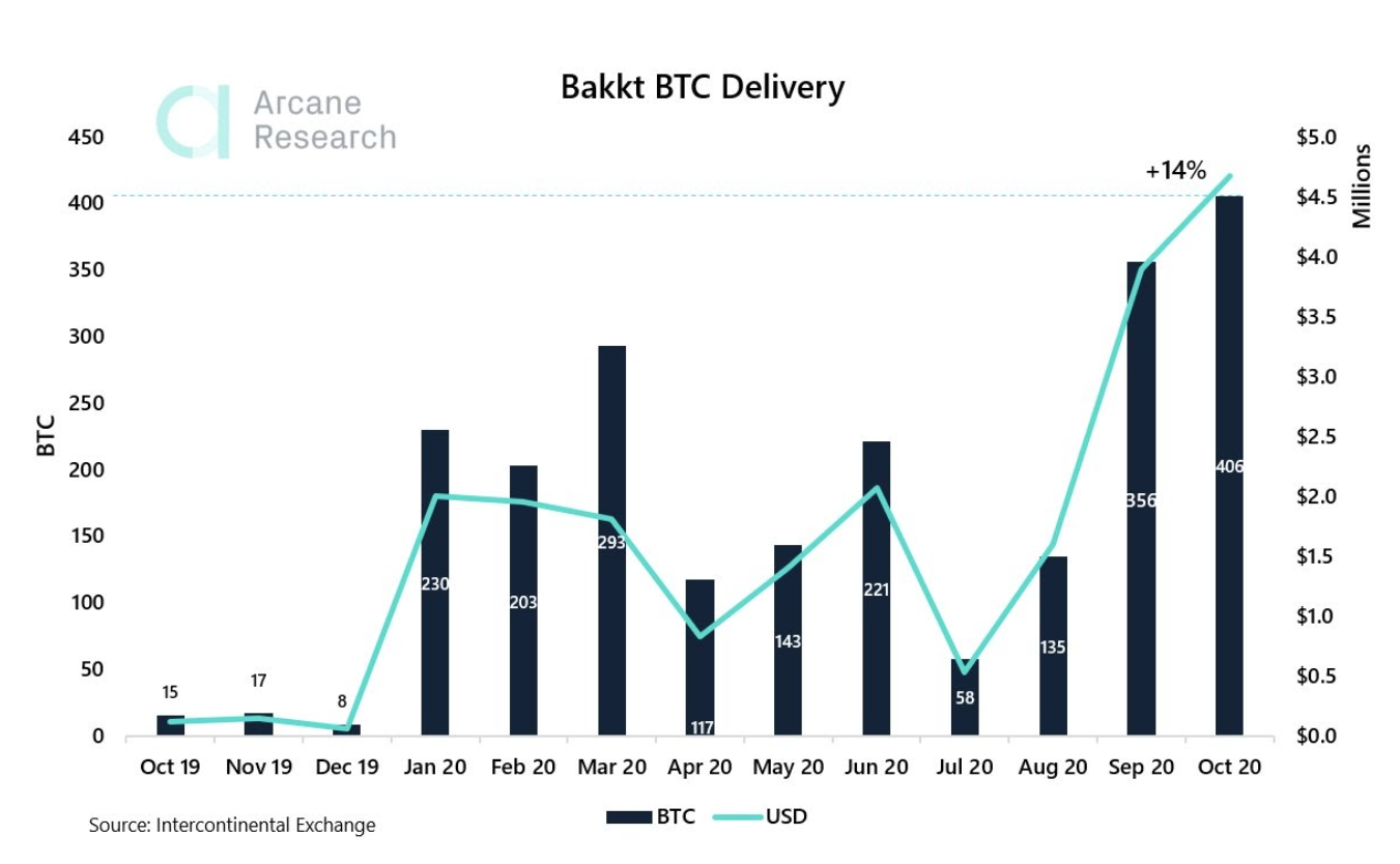 Record-high Bakkt Bitcoin delivery exposes institutional frenzy for BTC