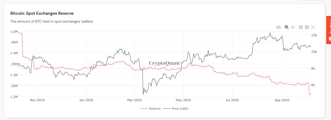 Riserve di Bitcoin su exchange spot