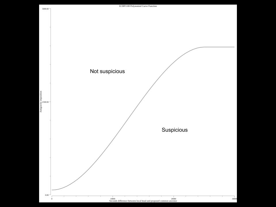 Curva polinomiale MESS